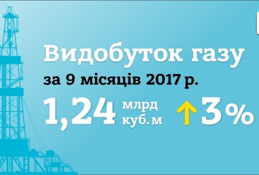 In 3 Quarters 2017 DTEK Oil&Gas Increased Gas Production by 3%