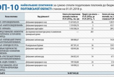 DTEK Oil&Gas Ranks Second Among the Largest Taxpayers of the Poltava Region